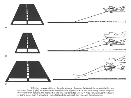 Optical Illusions In Aviation